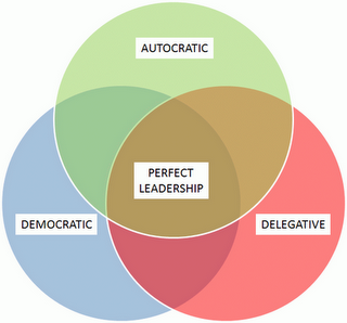 delegative leadership style characteristics Also known as laissez fair, the delegating leadership style somewhat employs a  hands-off approach, where the leader would place great.