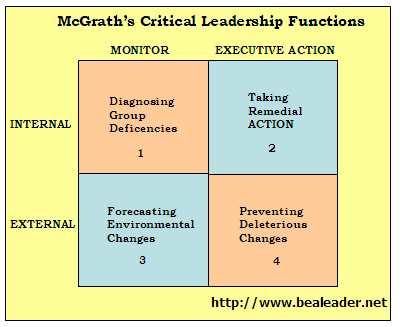 leadership in context Leadership is both a research area and a practical skill encompassing the ability of an individual or organization to lead or guide other group context.